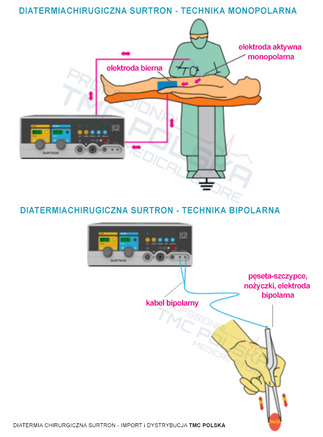 Użytkowanie diatermi chirurgicznych SURTRON 80, SURTRON 120, SURTRON 160